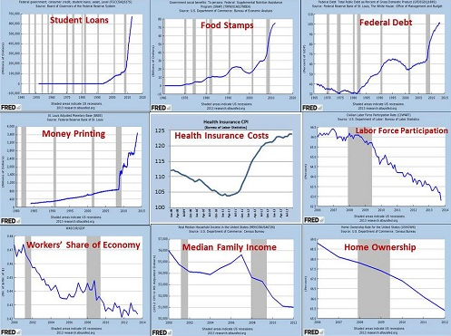 The real decline in the American economy described in graphs